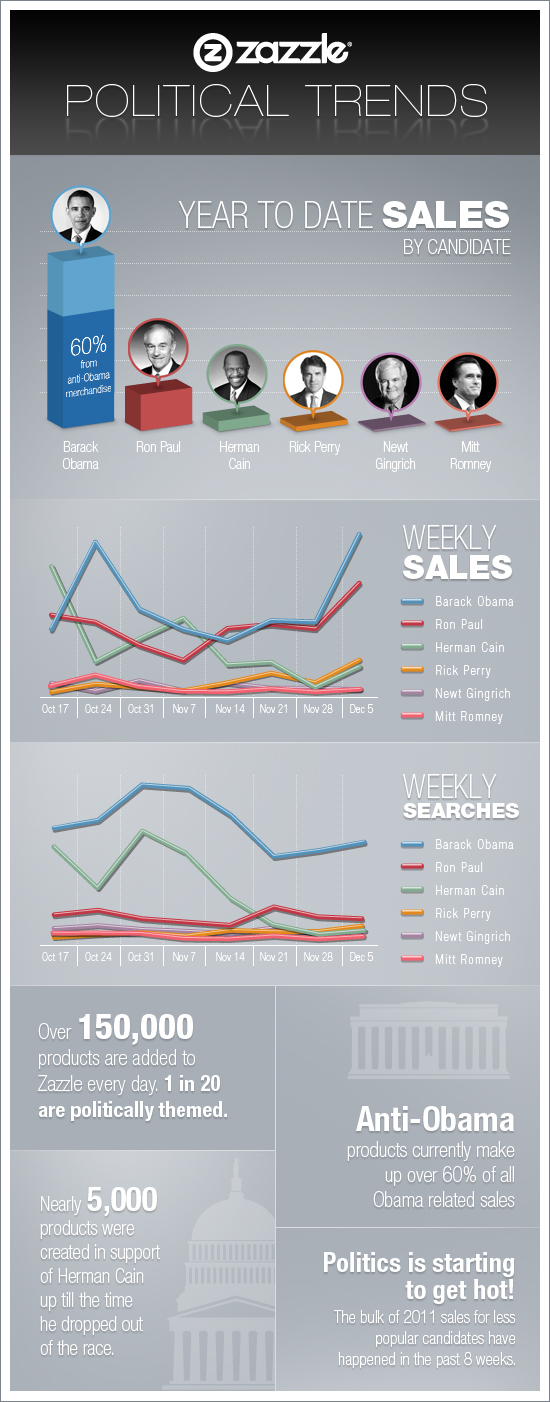 Political Trends of 2011 infographic showing data on sales and searches for presidential candidates on Zazzle.com.